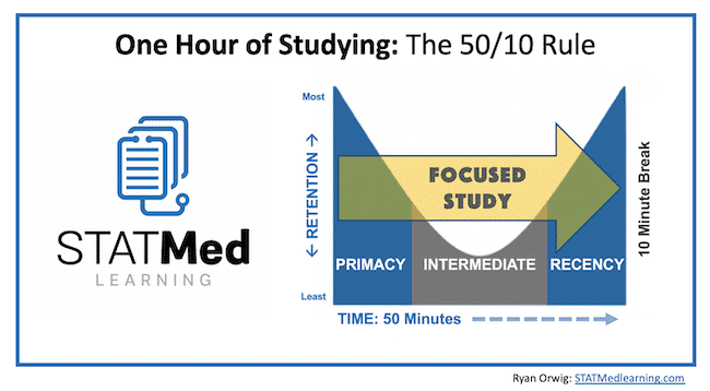 Picture: 50/10 Rule of Studying for struggling medical students