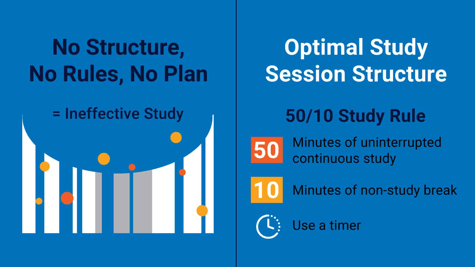 Optimal Study Session Structure Chart displays an ineffective study session and shares the 50/10 study rule,  recommending 50 minutes of uninterrupted continuous study and 10 minutes for a non-study break.